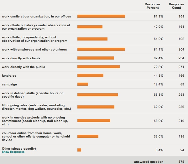 chart grouping responses